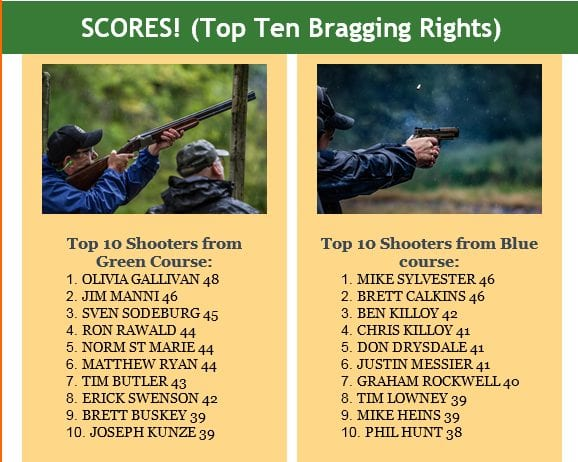 Top 10 Shooters list from The Light Foundation Trap Shooting Fundraiser
